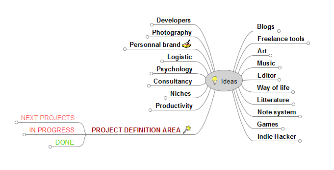 My mind map for programming project ideas