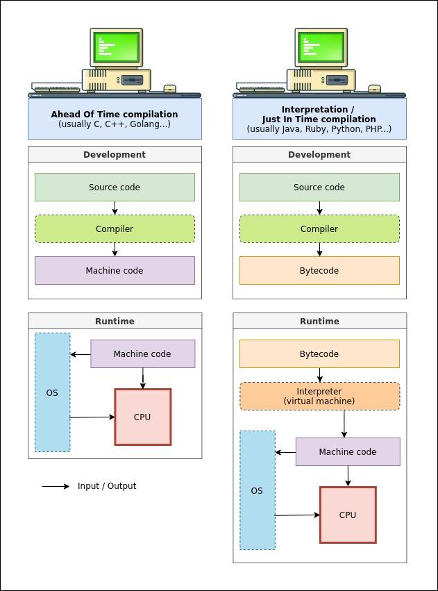 Diagram summarizing compilation and interpretation